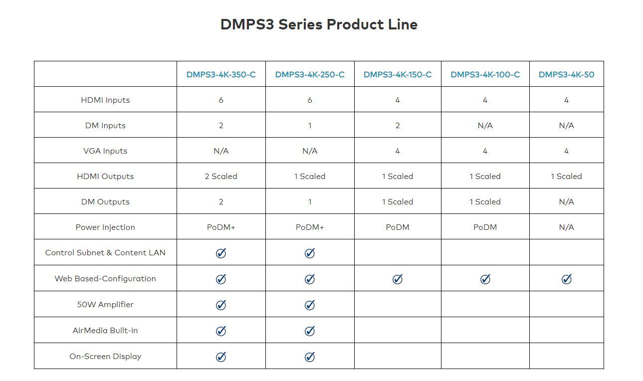 Crestron DMPS3 Systemübersicht